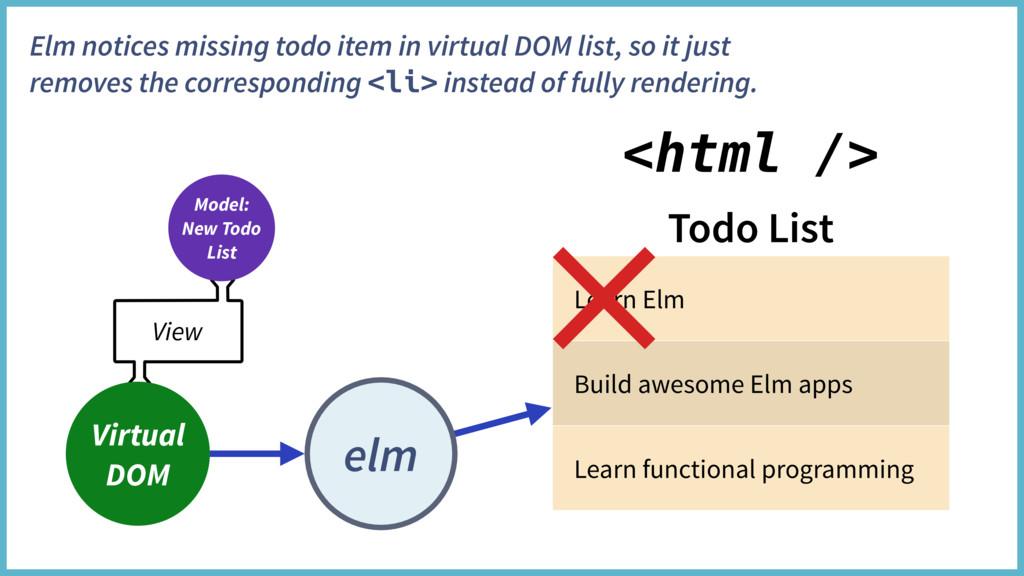 Todo List Learn Elm Build awesome Elm apps Lear...