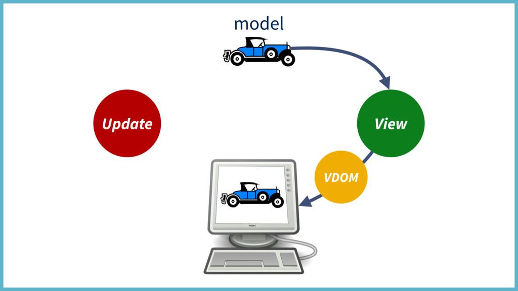 model Update View VDOM