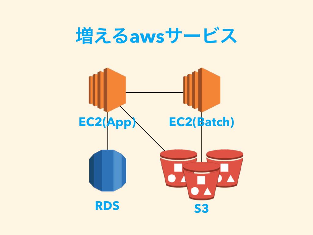 S3 ૿͑ΔawsαʔϏε EC2(App) EC2(Batch) RDS