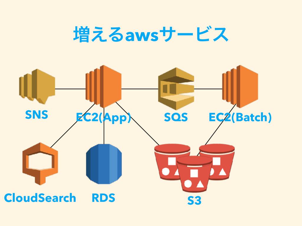 S3 ૿͑ΔawsαʔϏε EC2(App) EC2(Batch) RDS CloudSear...
