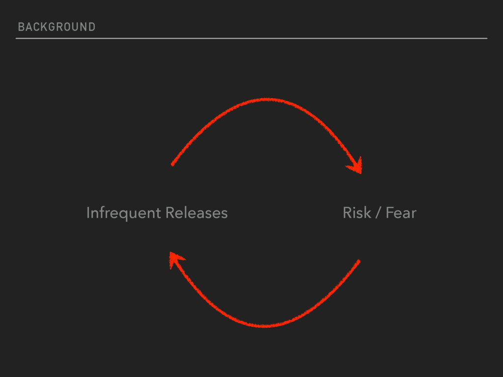 BACKGROUND Infrequent Releases Risk / Fear