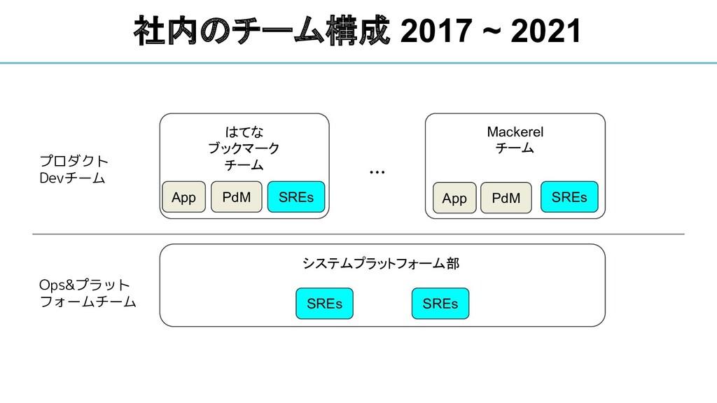 社内のチーム構成 2017 ~ 2021 システムプラットフォーム部 SREs SREs プロ...