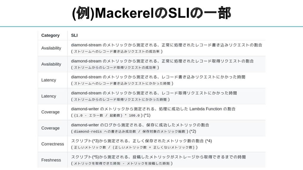 (例)MackerelのSLIの一部