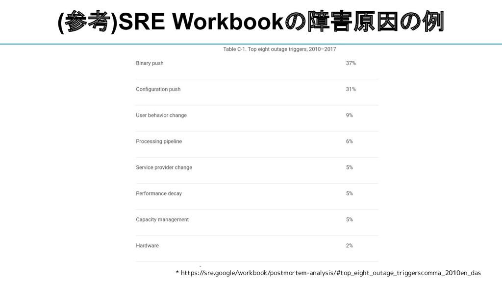 (参考)SRE Workbookの障害原因の例 * https://sre.google/wo...