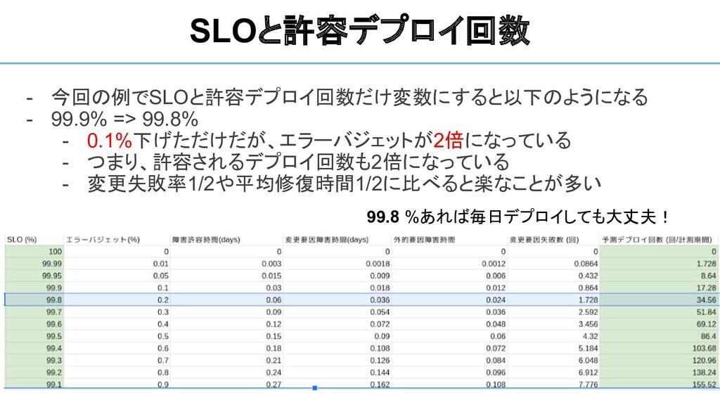 - 今回の例でSLOと許容デプロイ回数だけ変数にすると以下のようになる - 99.9% => ...