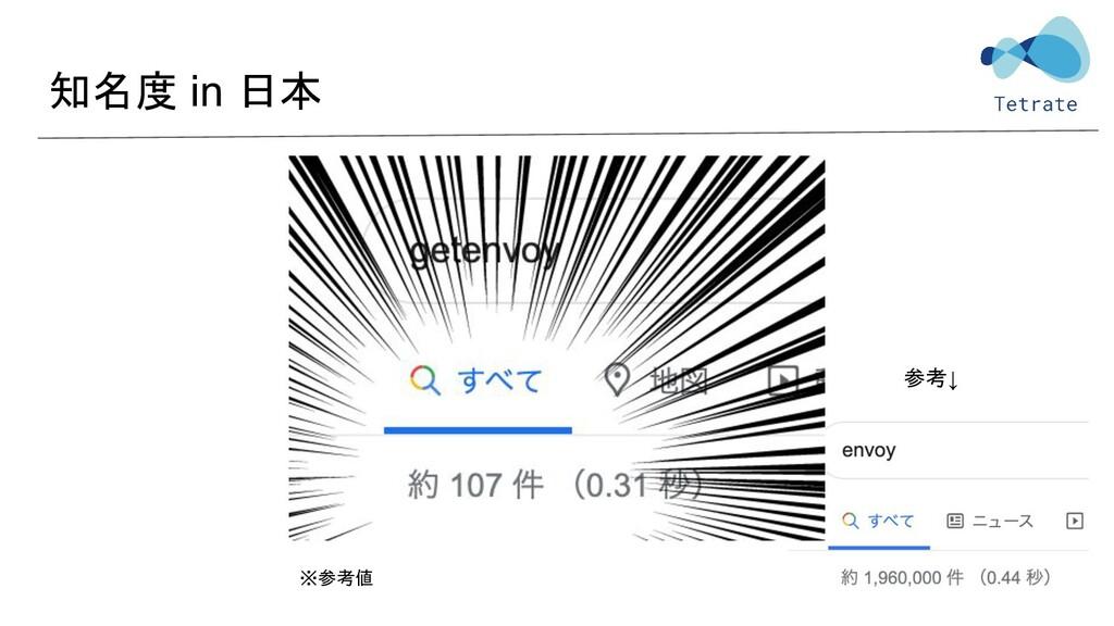 知名度 in 日本 参考↓ ※参考値