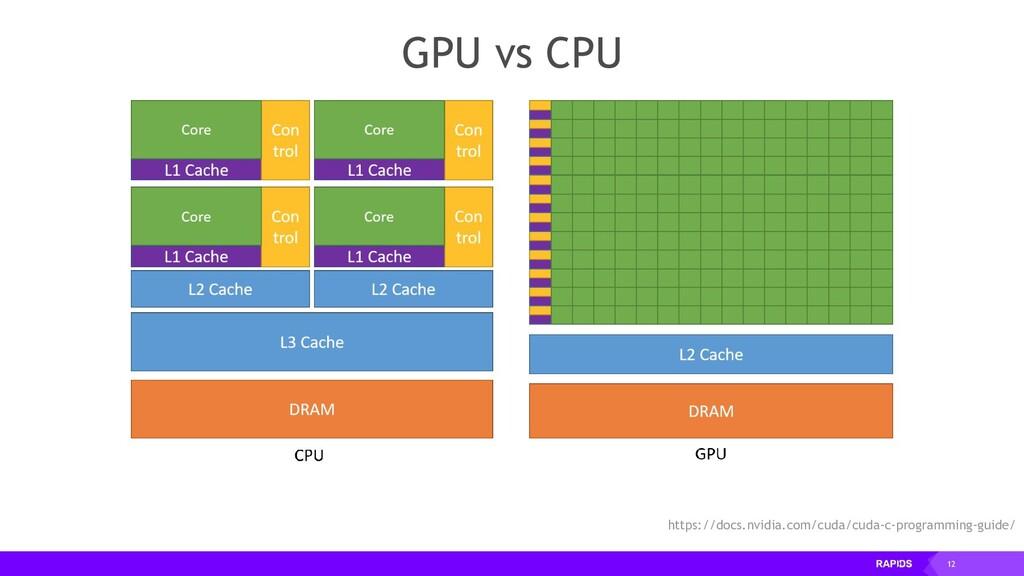 12 GPU vs CPU https://docs.nvidia.com/cuda/cuda...