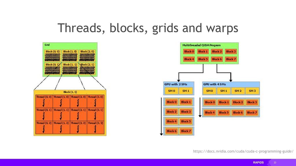 23 Threads, blocks, grids and warps https://doc...