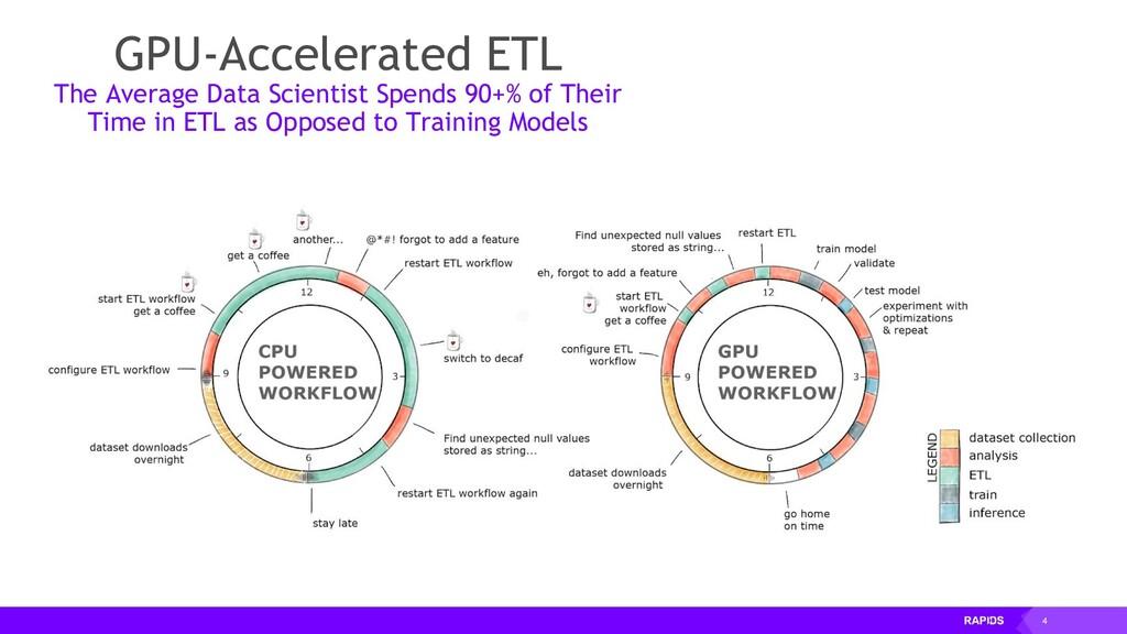 4 GPU-Accelerated ETL The Average Data Scientis...