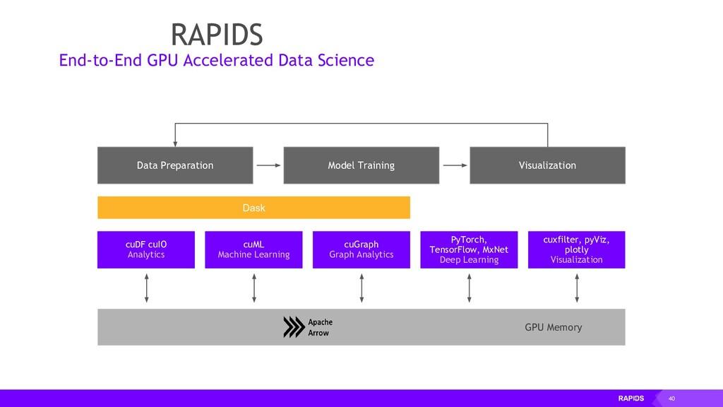 40 cuDF cuIO Analytics Data Preparation Visuali...
