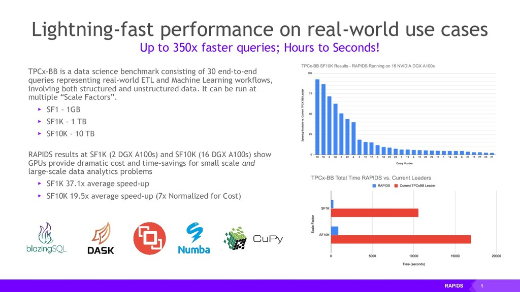 5 Lightning-fast performance on real-world use ...