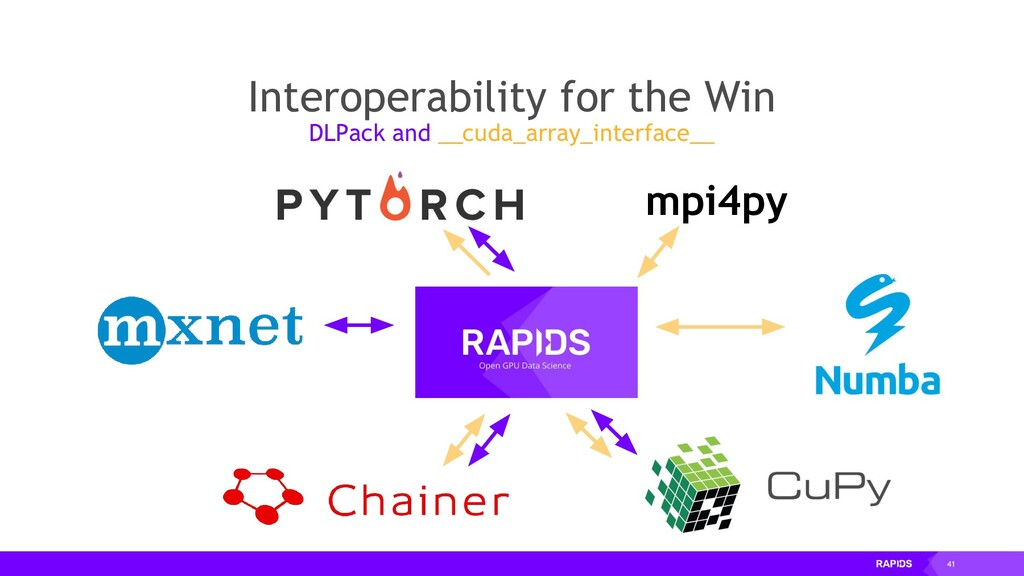 41 Interoperability for the Win DLPack and __cu...