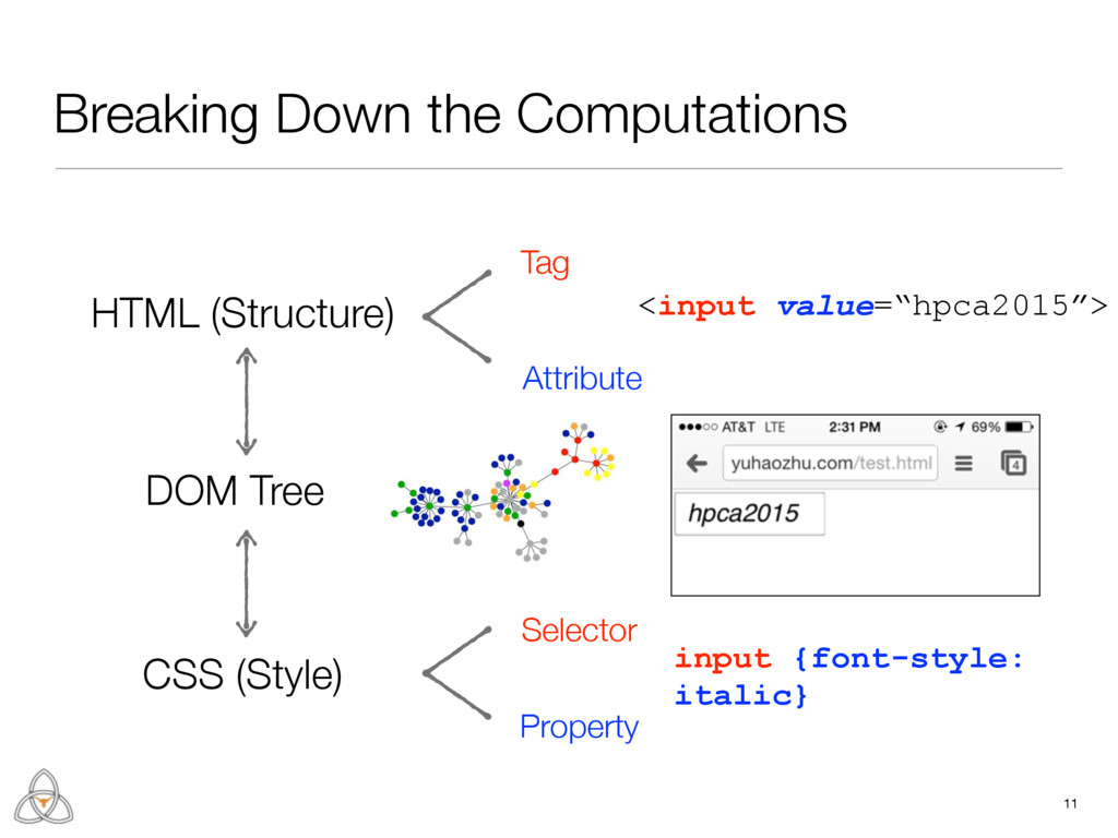 Breaking Down the Computations 11 DOM Tree Tag ...