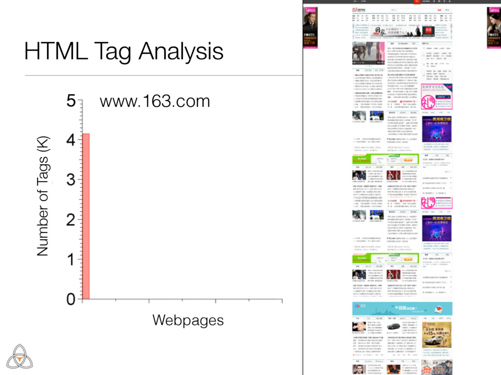 Number of Tags (K) 5 Webpages HTML Tag Analysis...