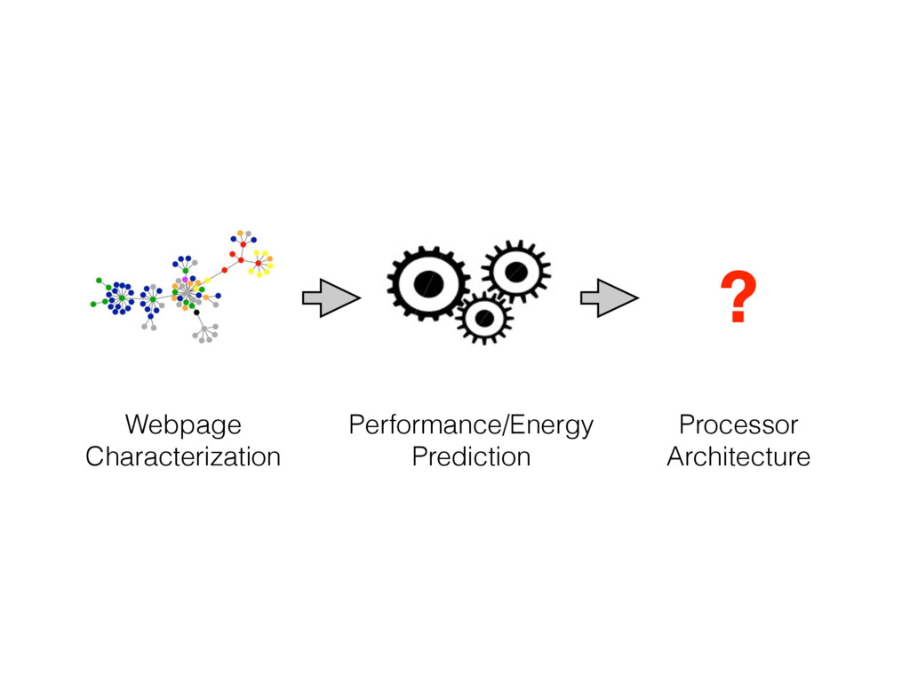 Webpage Characterization Performance/Energy Pre...