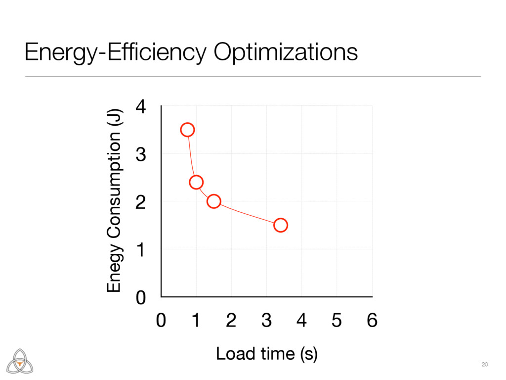 Enegy Consumption (J) 0 1 2 3 4 Load time (s) 0...