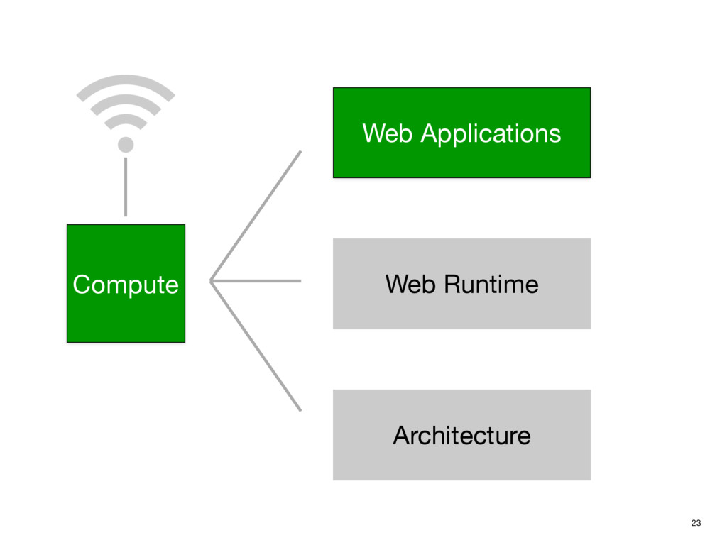 23 Compute Web Applications Web Runtime Archite...