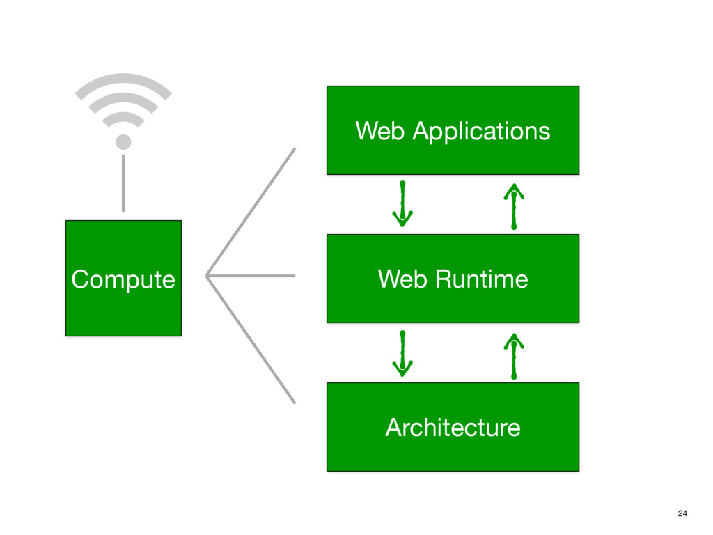 24 Compute Web Applications Web Runtime Archite...