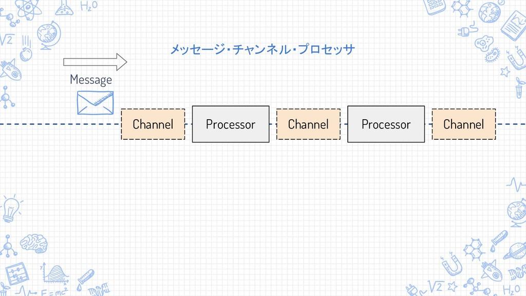 Channel メッセージ・チャンネル・プロセッサ Processor Processor M...
