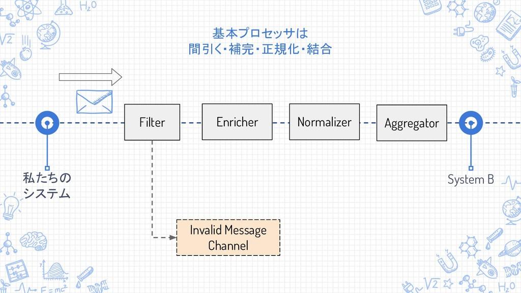System B 私たちの システム Filter Invalid Message Chann...