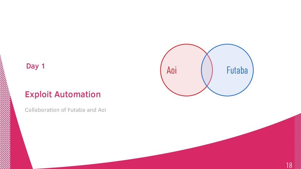 Exploit Automation Collaboration of Futaba and ...