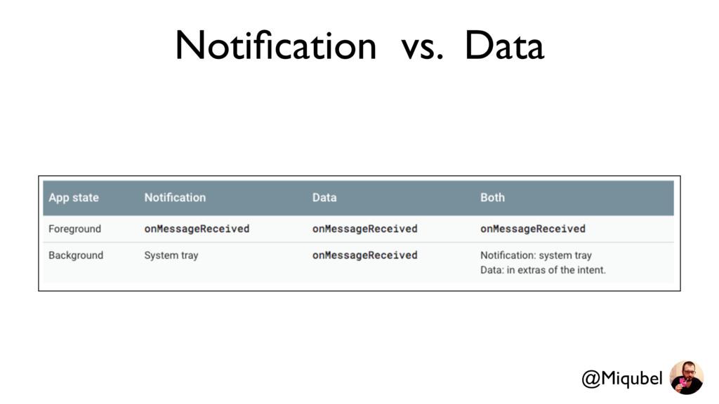 Notification vs. Data @Miqubel