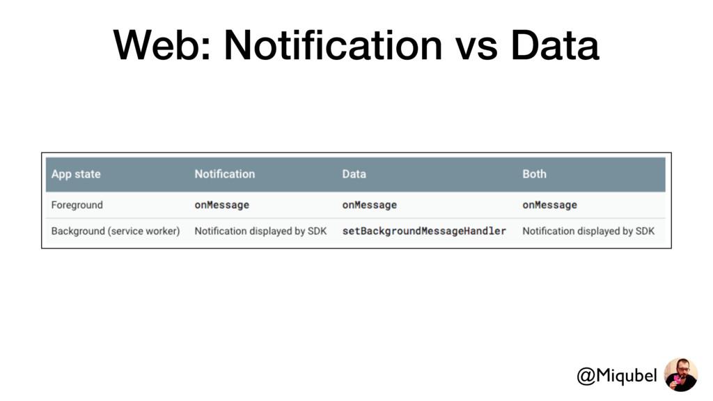 Web: Notification vs Data @Miqubel