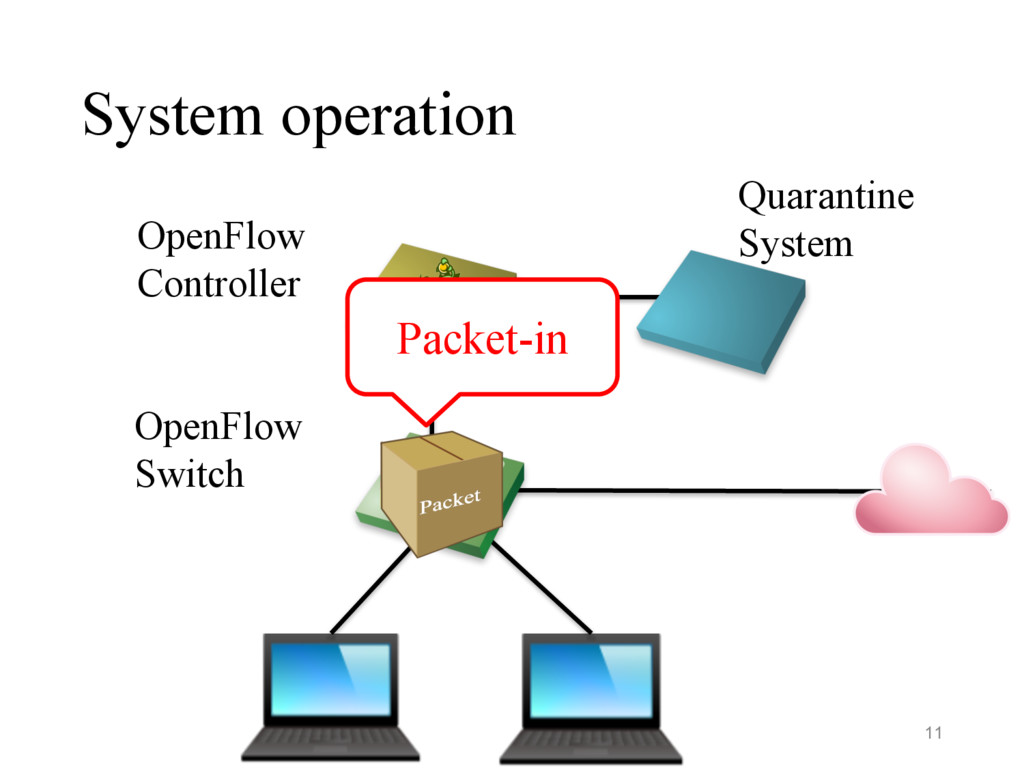 System operation OpenFlow Switch OpenFlow Contr...