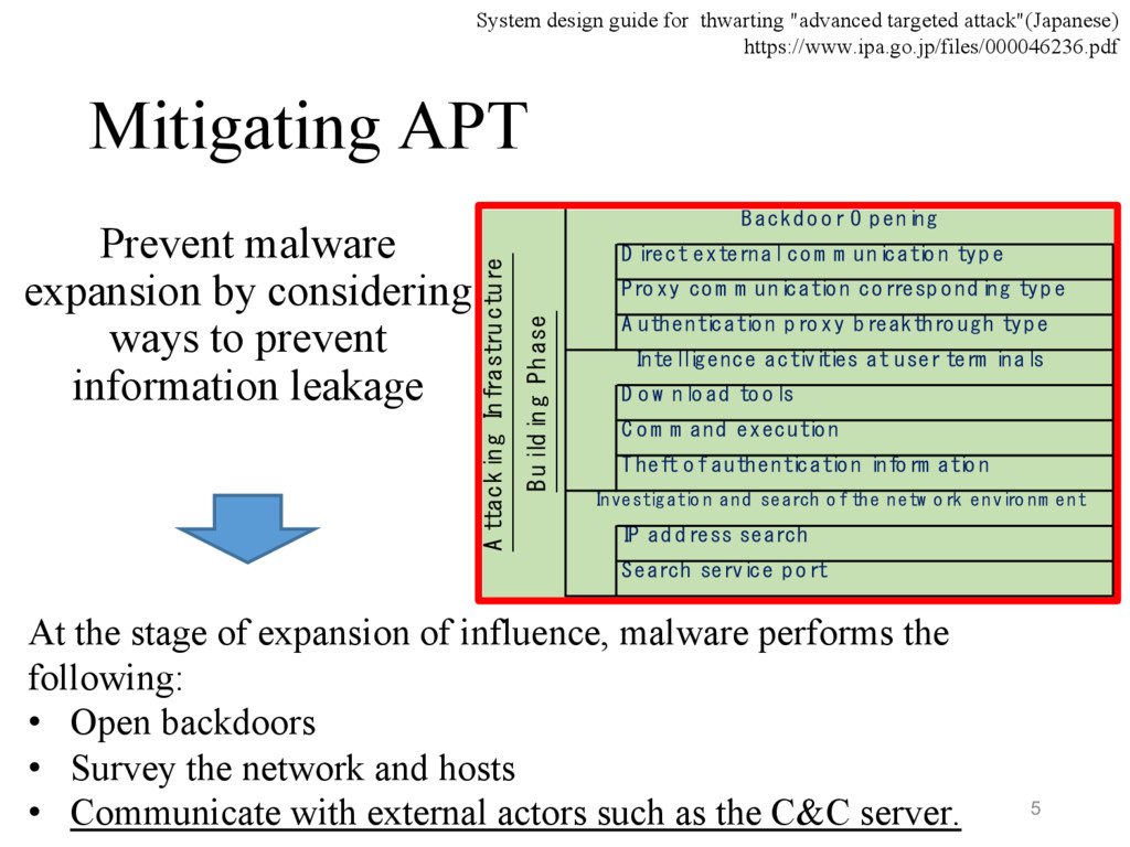 Mitigating APT Prevent malware expansion by con...