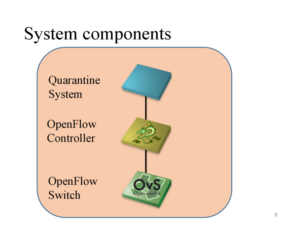 System components Quarantine System OpenFlow Sw...