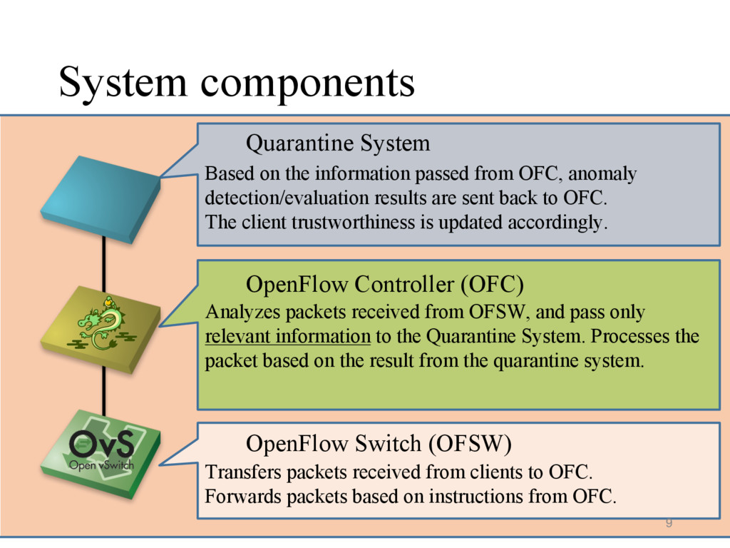 System components Based on the information pass...