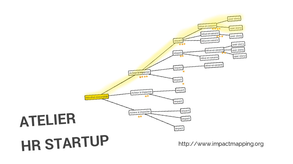 ATELIER HR STARTUP http://www.impactmapping.org