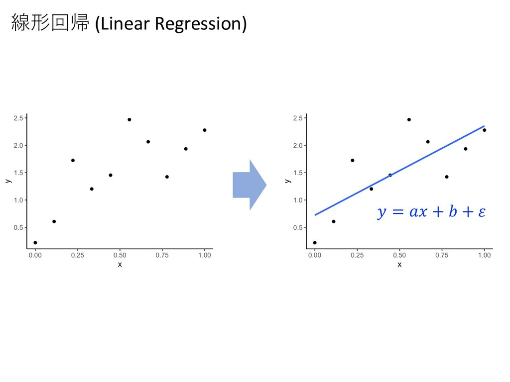 線形回帰 (Linear Regression) 𝑦 = 𝑎𝑥 + 𝑏 + 𝜀