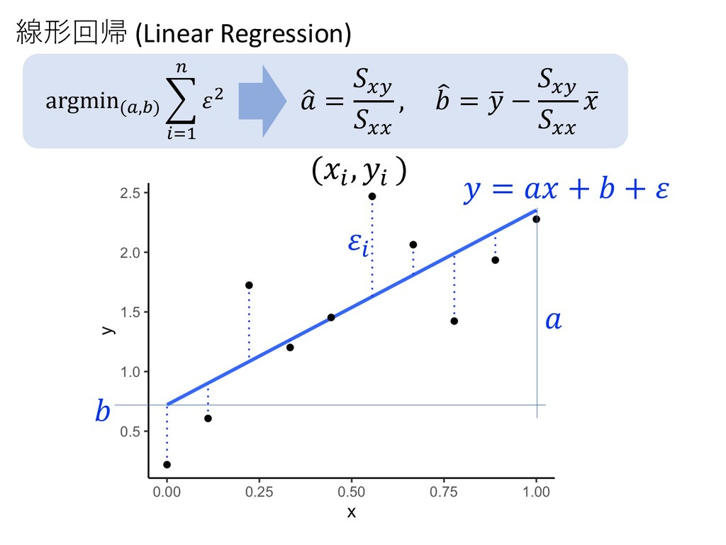 𝑦 = 𝑎𝑥 + 𝑏 + 𝜀 (𝑥! , 𝑦! ) 𝜀! 𝑏 𝑎 線形回帰 (Linear R...