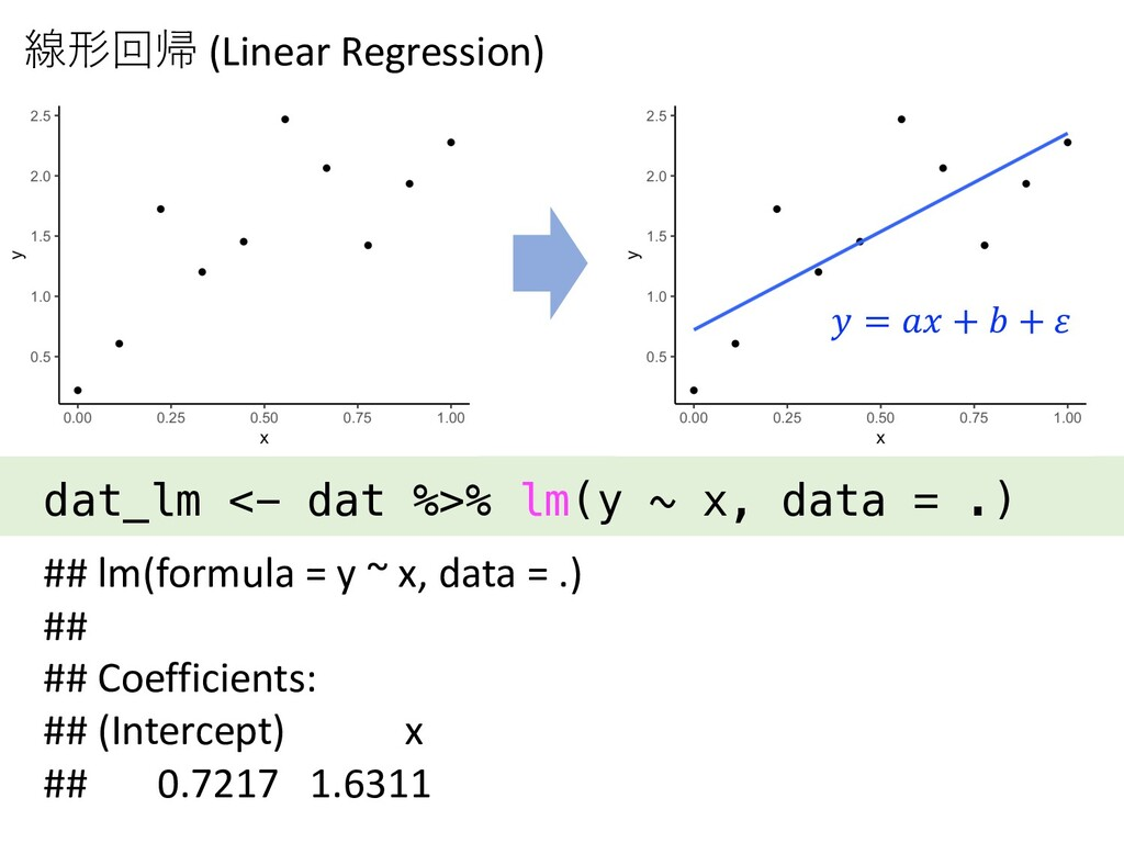 線形回帰 (Linear Regression) 𝑦 = 𝑎𝑥 + 𝑏 + 𝜀 dat_lm ...