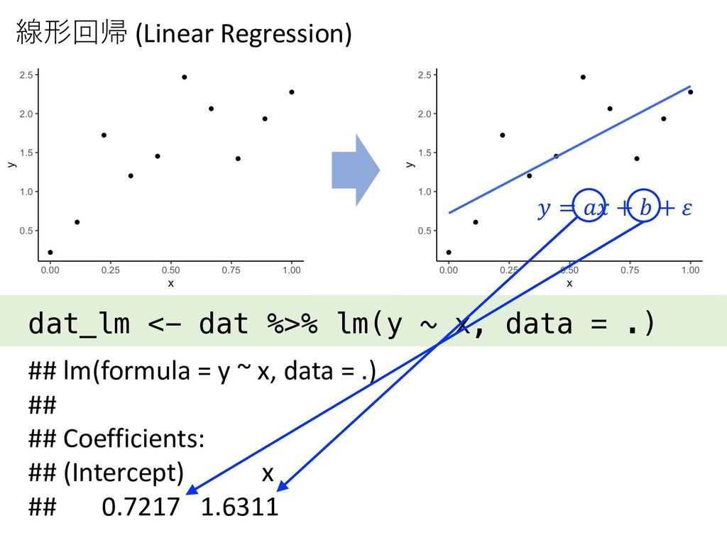 dat_lm <- dat %>% lm(y ~ x, data = .) 線形回帰 (Lin...