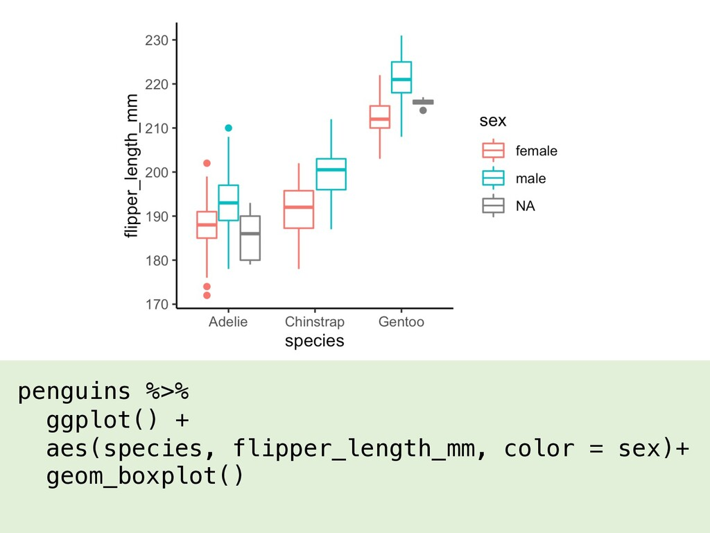 penguins %>% ggplot() + aes(species, flipper_le...
