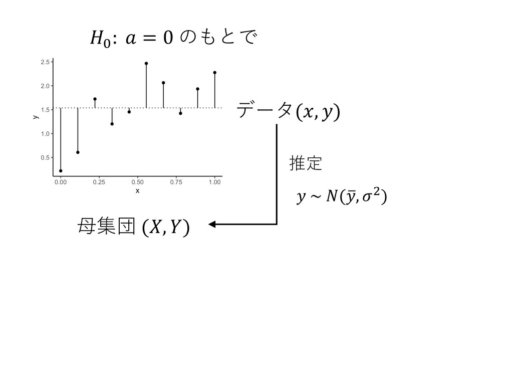 𝐻< : 𝑎 = 0 のもとで ⺟集団 (𝑋, 𝑌) データ(𝑥, 𝑦) 推定 𝑦 ~ 𝑁(6...