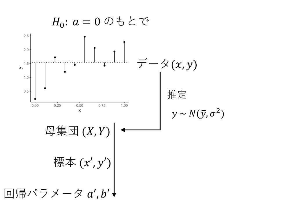 𝐻< : 𝑎 = 0 のもとで ⺟集団 (𝑋, 𝑌) 標本 (𝑥′, 𝑦′) 回帰パラメータ ...