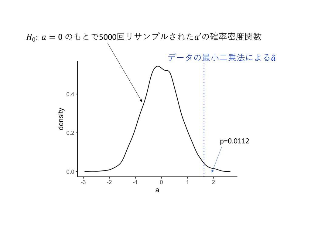𝐻': 𝑎 = 0 のもとで5000回リサンプルされた𝑎′の確率密度関数 データの最⼩⼆乗法に...