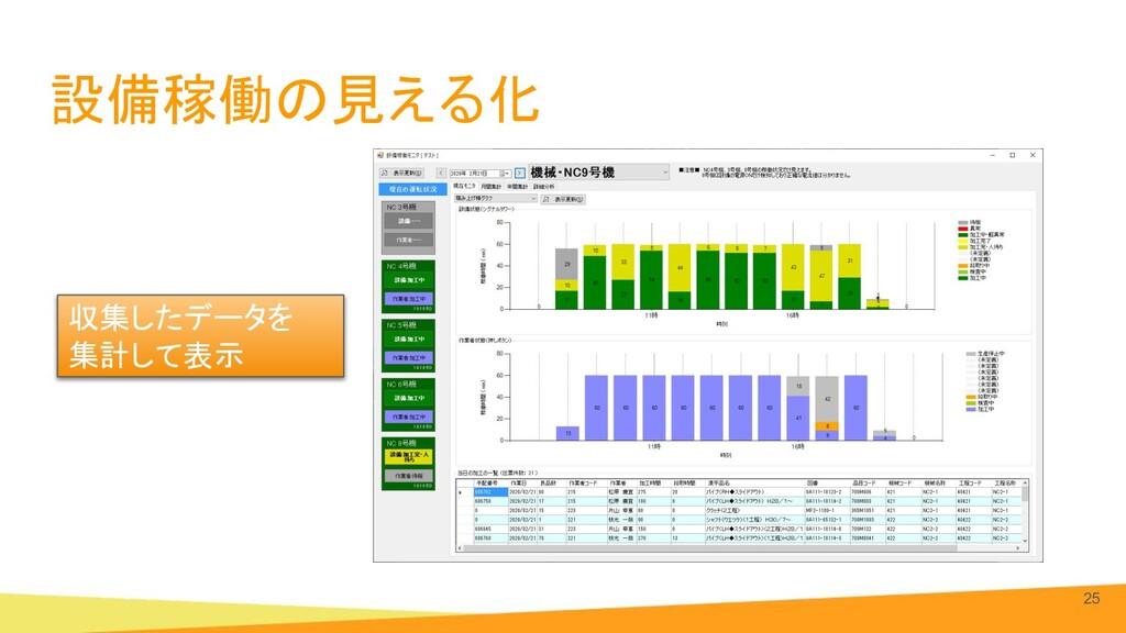 設備稼働の見える化 25 収集したデータを 集計して表示