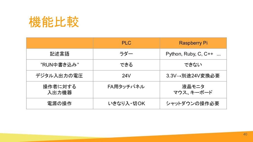 機能比較 40 PLC Raspberry Pi 記述言語 ラダー Python, Ruby,...