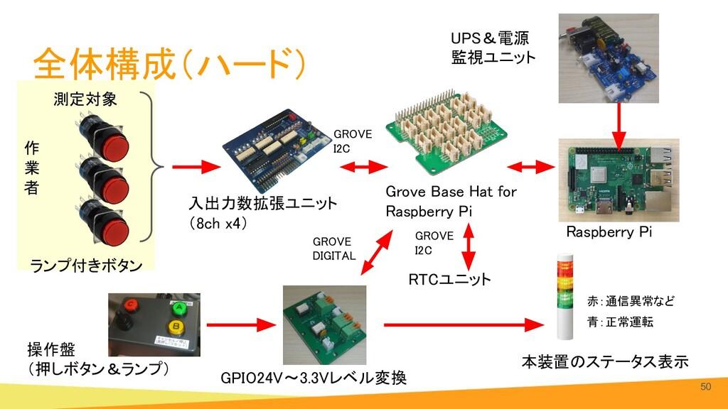 全体構成(ハード) 50 ランプ付きボタン 操作盤 (押しボタン&ランプ) Grove ...