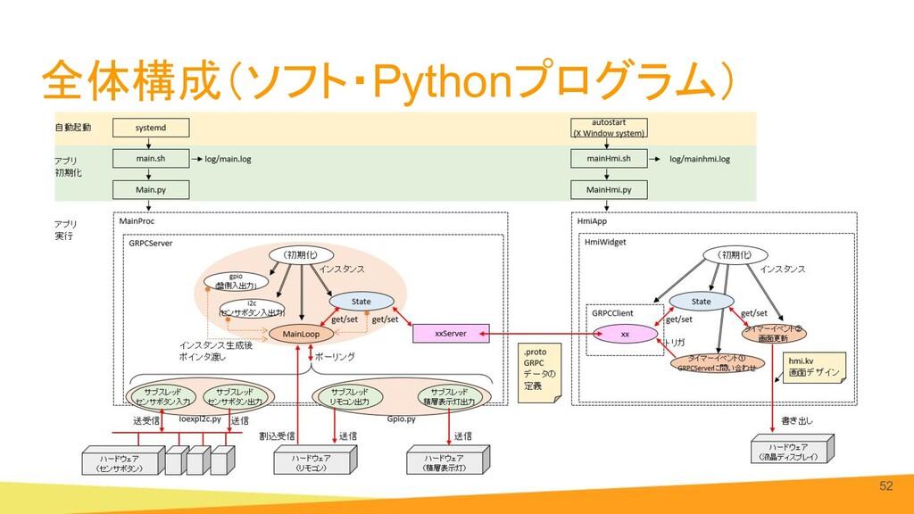 全体構成(ソフト・Pythonプログラム) 52