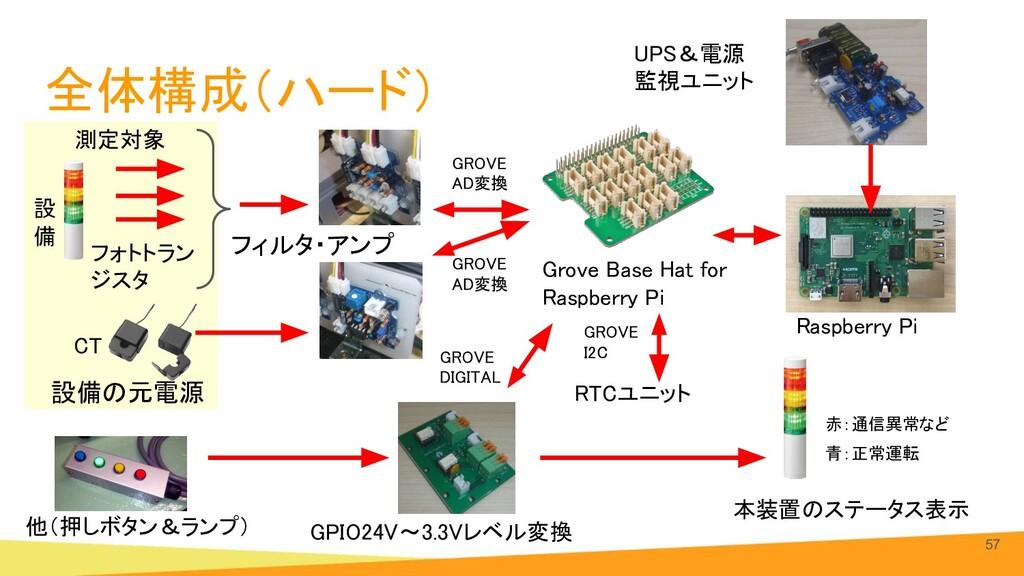 全体構成(ハード) 57 他(押しボタン&ランプ) Grove Base Hat for R...
