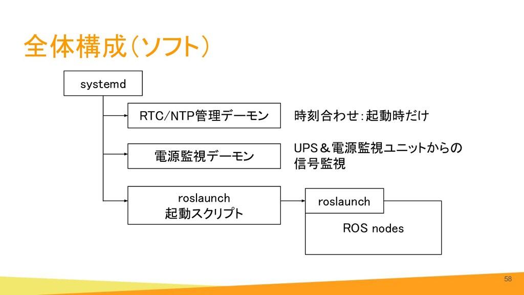 全体構成(ソフト) 58 ROS nodes systemd roslaunch 電源監...