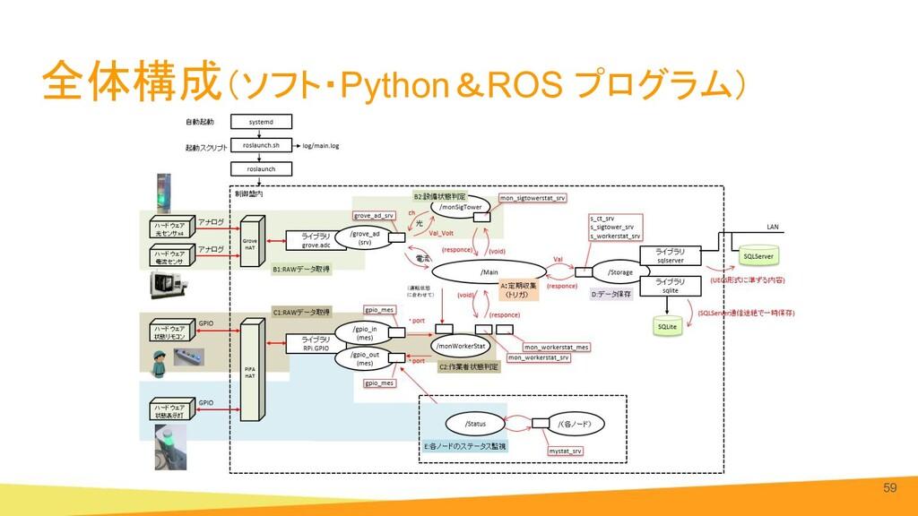全体構成(ソフト・Python&ROS プログラム) 59