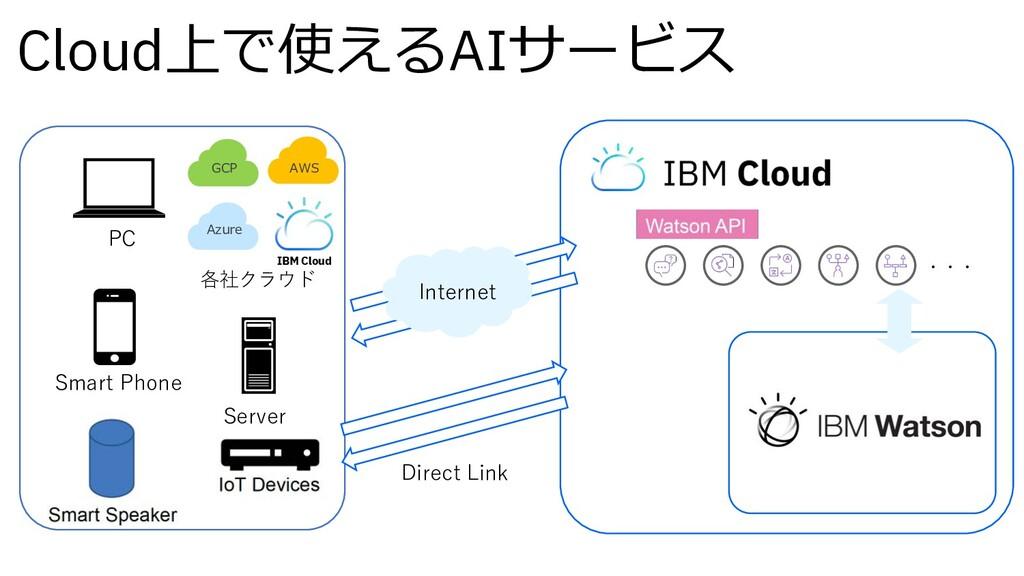 Cloud上で使えるAIサービス ・・・ Internet PC Azure AWS GCP ...