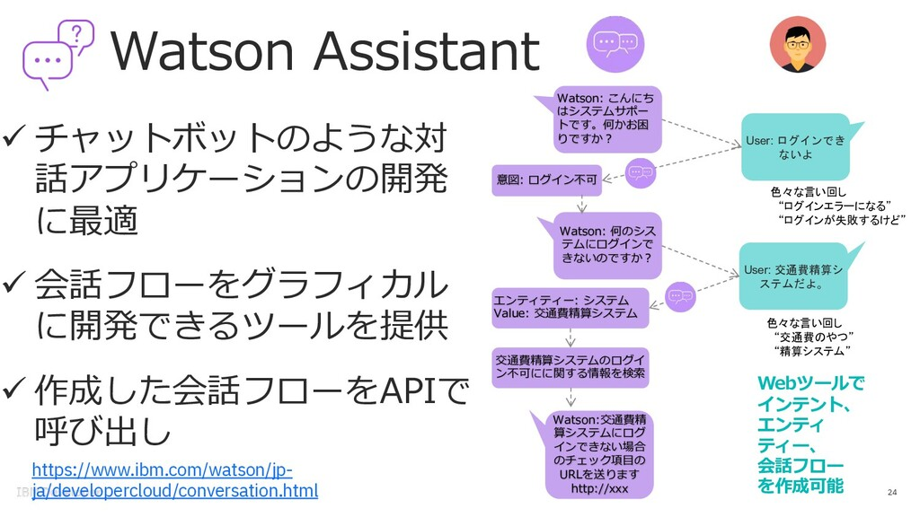 Watson Assistant 24 ü チャットボットのような対 話アプリケーションの開発...