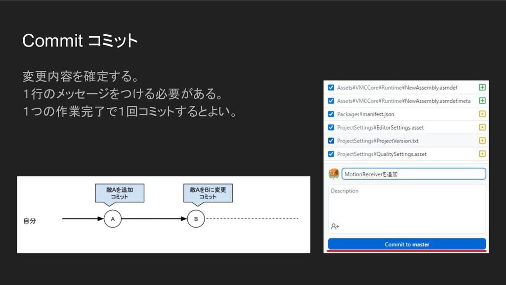 Commit コミット 変更内容を確定する。 1行のメッセージをつける必要がある。 1つの作業...